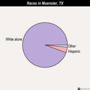 Muenster races chart