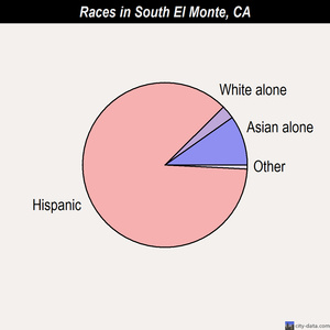 South El Monte races chart