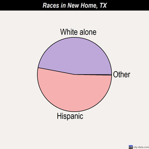 New Home races chart
