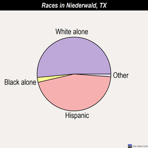 Niederwald races chart