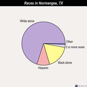 Normangee races chart