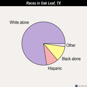 Oak Leaf races chart
