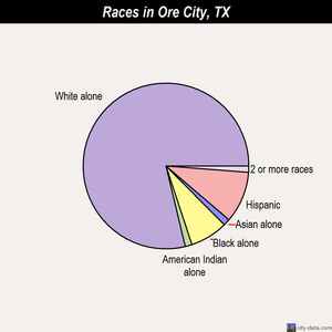 Ore City races chart