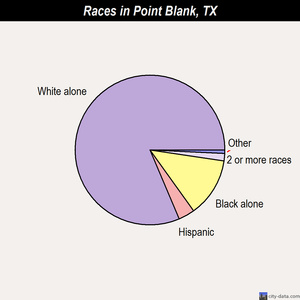 Point Blank races chart