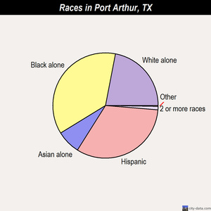 Port Arthur races chart
