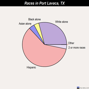 Port Lavaca races chart