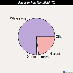 Port Mansfield races chart