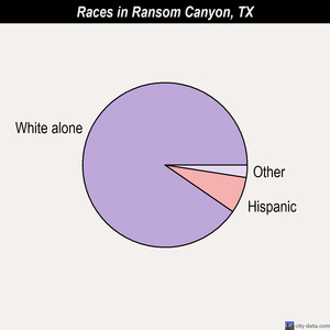 Ransom Canyon races chart