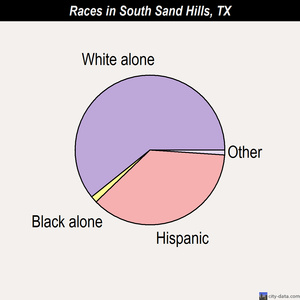 South Sand Hills races chart