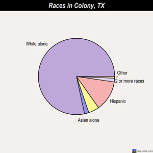Colony races chart