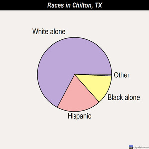 Chilton races chart