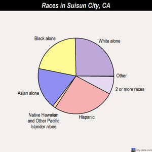 Suisun City races chart