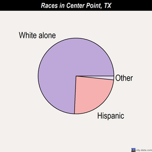 Center Point races chart