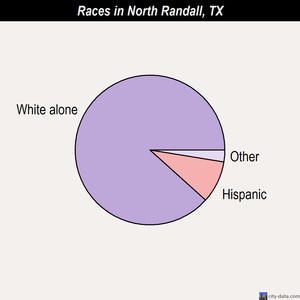 North Randall races chart