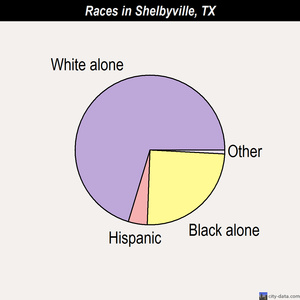 Shelbyville races chart