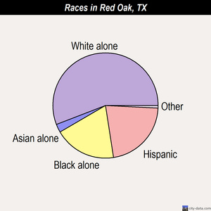 Red Oak races chart