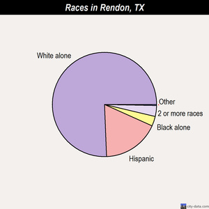 Rendon races chart