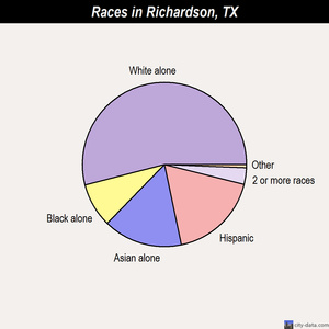 Richardson races chart