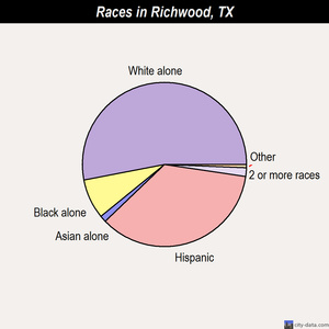 Richwood races chart