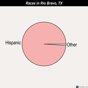 Rio Bravo races chart