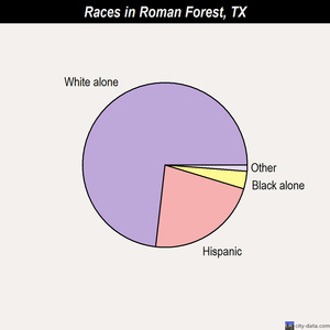 Roman Forest races chart