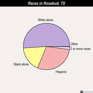 Rosebud races chart