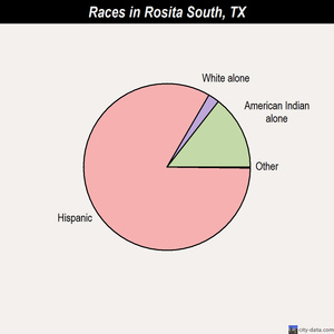 Rosita South races chart