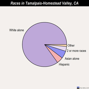Tamalpais-Homestead Valley races chart