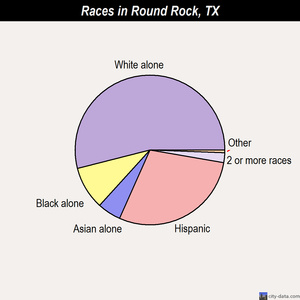 Round Rock races chart