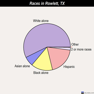 Rowlett races chart