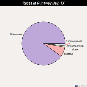 Runaway Bay races chart
