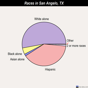 San Angelo races chart