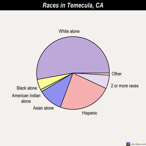 Temecula races chart
