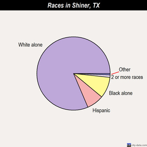 Shiner races chart