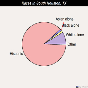 South Houston races chart