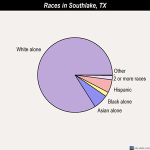 Southlake races chart