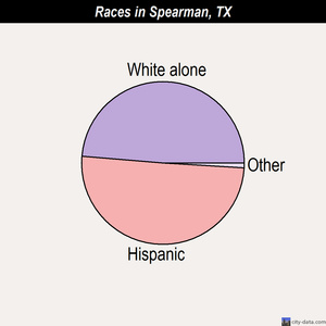 Spearman races chart