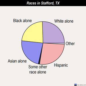 Stafford races chart