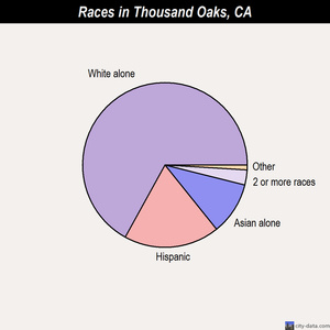Thousand Oaks races chart