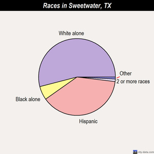 Sweetwater races chart