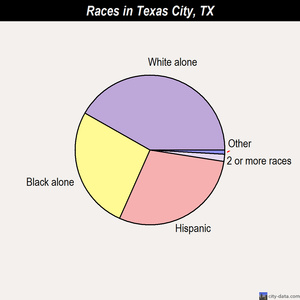 Texas City races chart