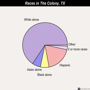 The Colony races chart