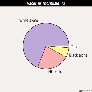 Thorndale races chart