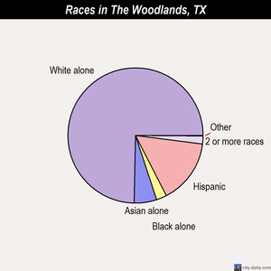 The Woodlands races chart