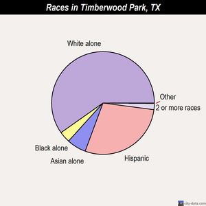 Timberwood Park races chart
