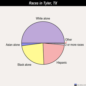 Tyler races chart