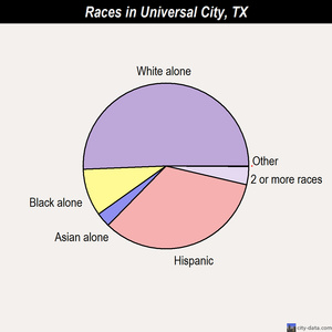 Universal City races chart