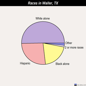 Waller races chart