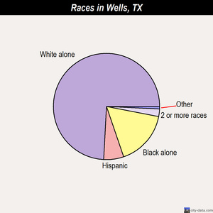 Wells races chart