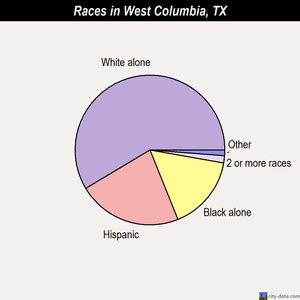 West Columbia races chart
